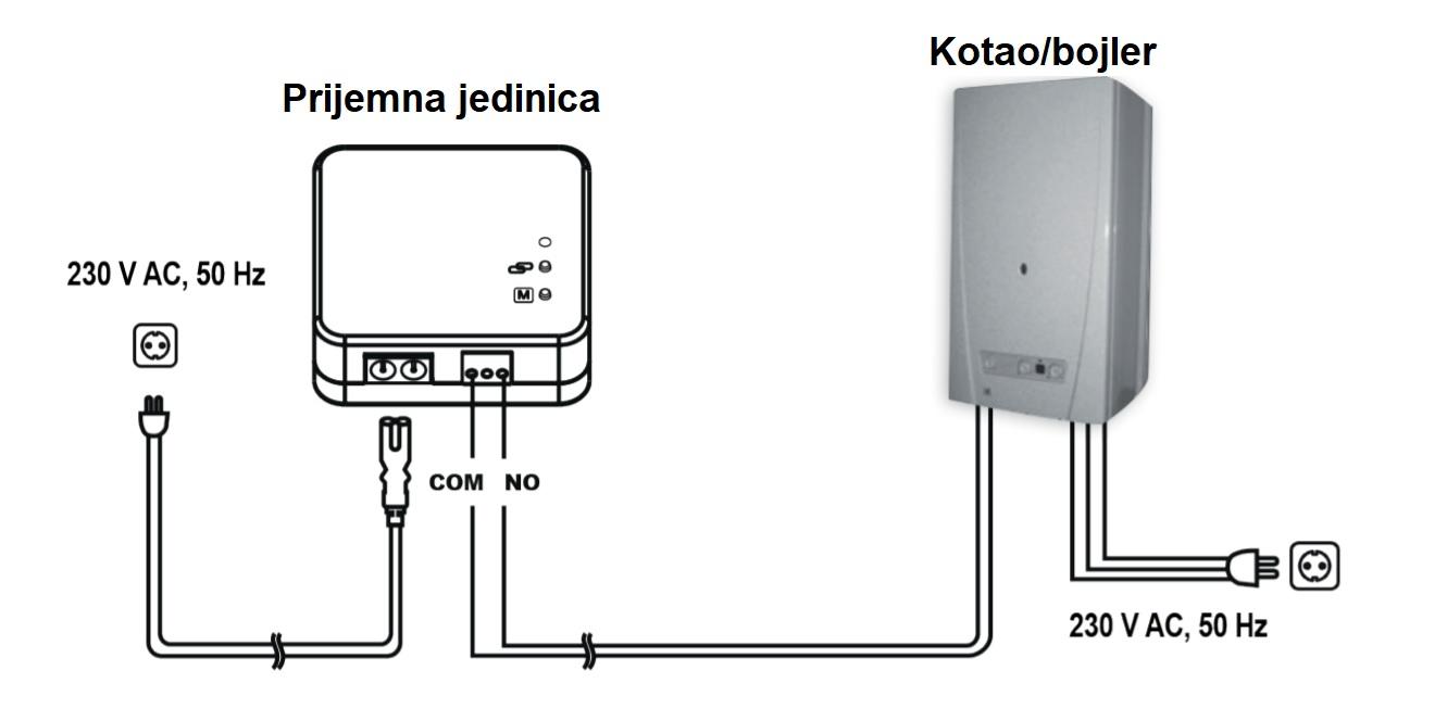 Bežični digitalno programabilni sobni termostat T70RF - spajanje
